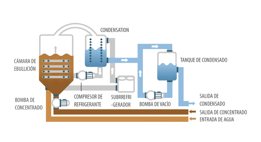 Evaporador al vacío - ENVIDEST LT DPE