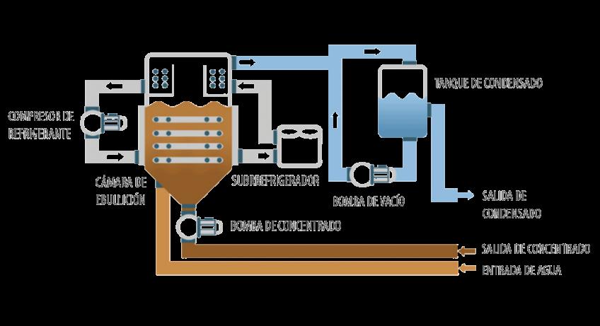Evaporador al vacío - ENVIDEST LT VS