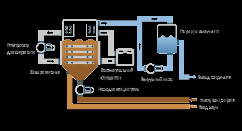 Вакуумные кристаллизаторы - ENVIDEST LT VS
