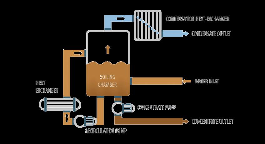 Vacuum evaporator - ENVIDEST MFE1