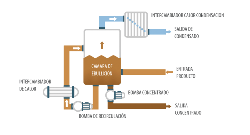 Evaporador al vacío - Cristalizador DESALT MFE