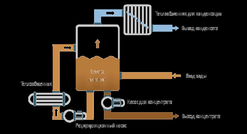 Вакуумные кристаллизаторы - ENVIDEST MFE1
