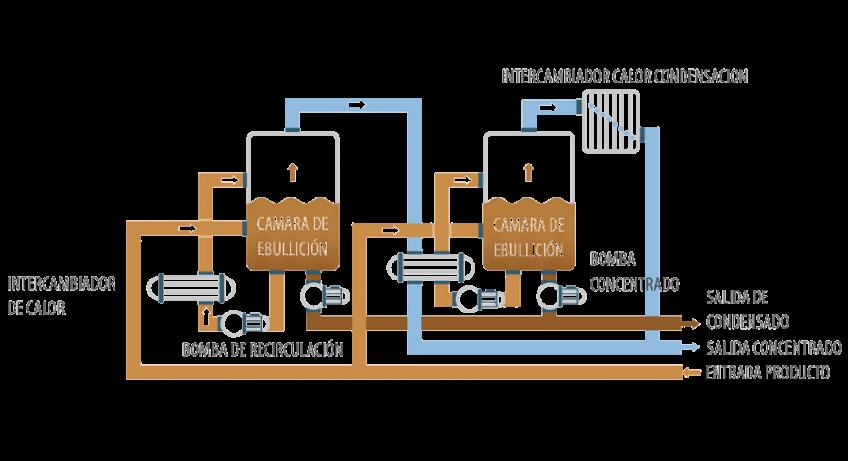 Evaporador al vacío - ENVIDEST MFE2