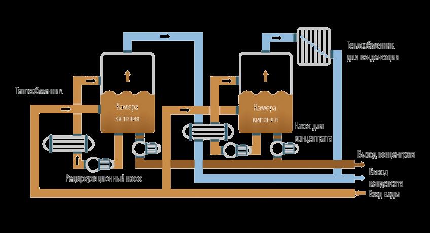 Вакуумные кристаллизаторы - ENVIDEST MFE2