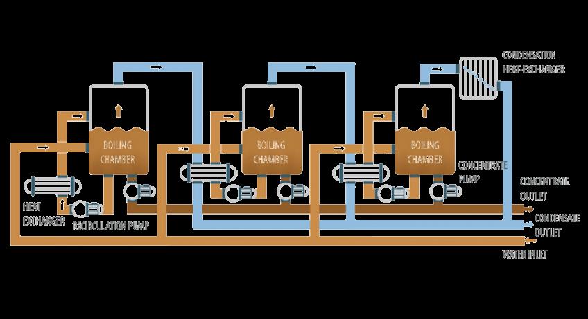 Vacuum evaporator - ENVIDEST MFE3