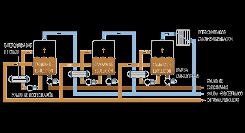 Evaporador al vacío - ENVIDEST MFE3
