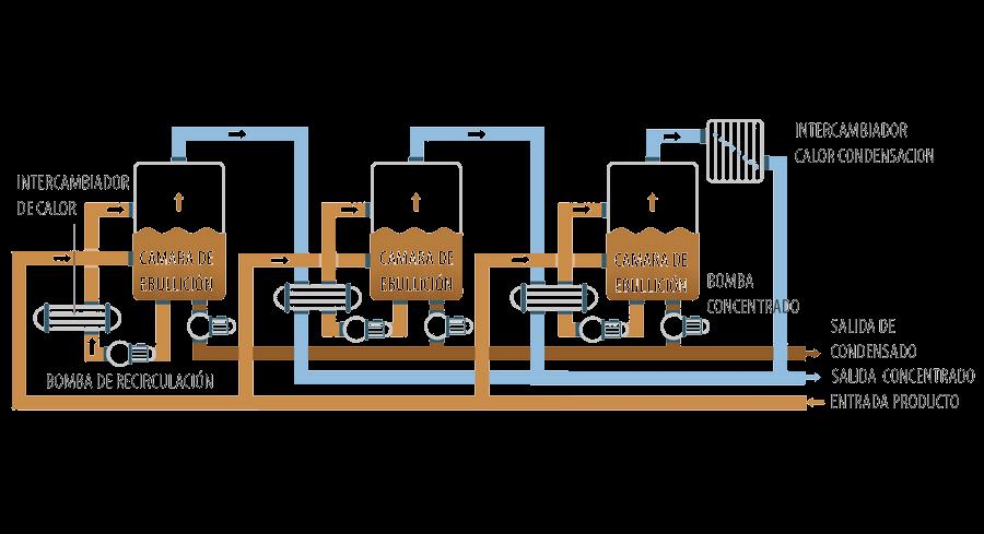 Evaporador de múltiples etapas
