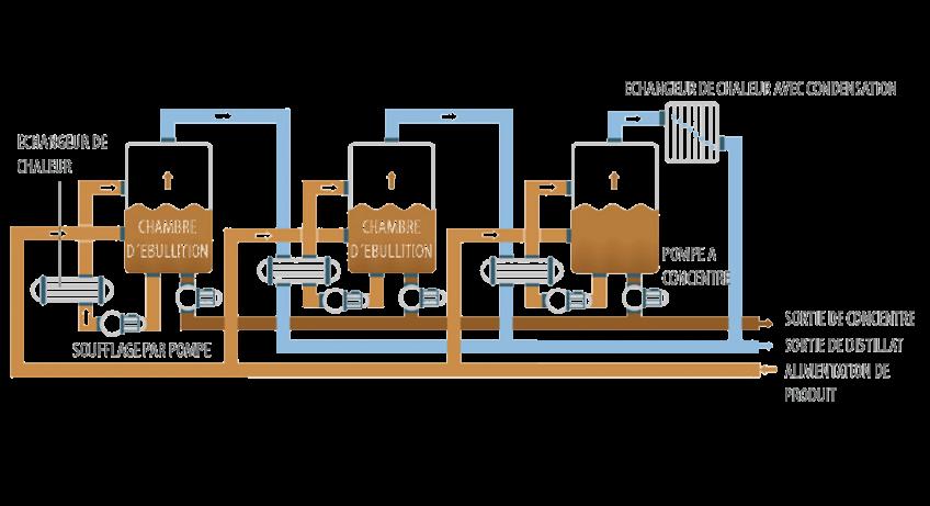 Évaporateur sous vide - ENVIDEST MFE3