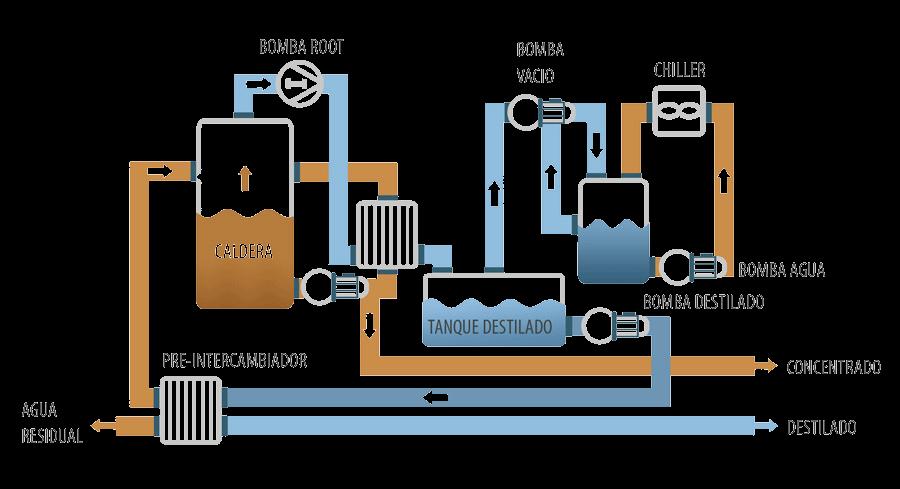 Evaporador de compresión mecánica
