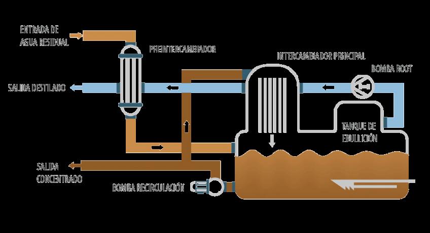 Evaporador al vacío - ENVIDEST MVR FF 30-2500