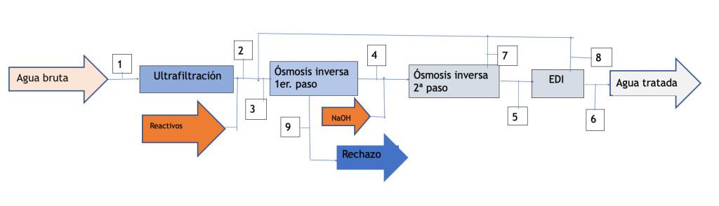 edi-diagram-1-es
