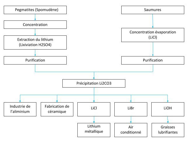 Principaux minerais du Lithium et principaux procédés d'extraction
