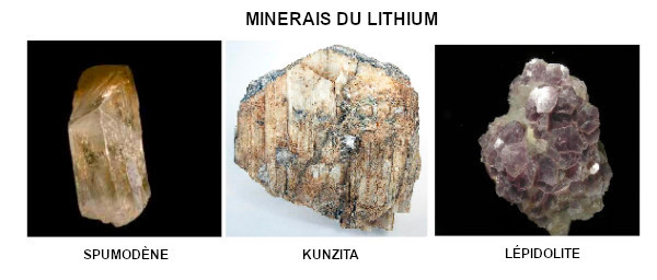 Métallurgie extractive du lithium