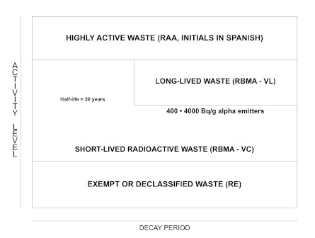 Conditioning of low- and intermediate-level radioactive waste