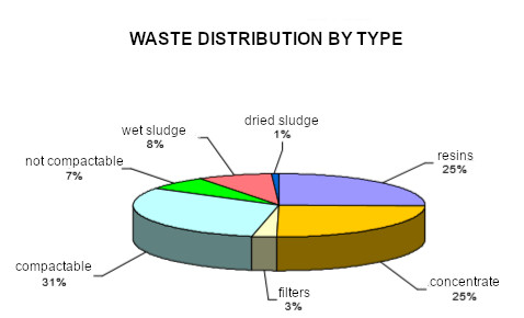 Low- and intermediate-level waste typology