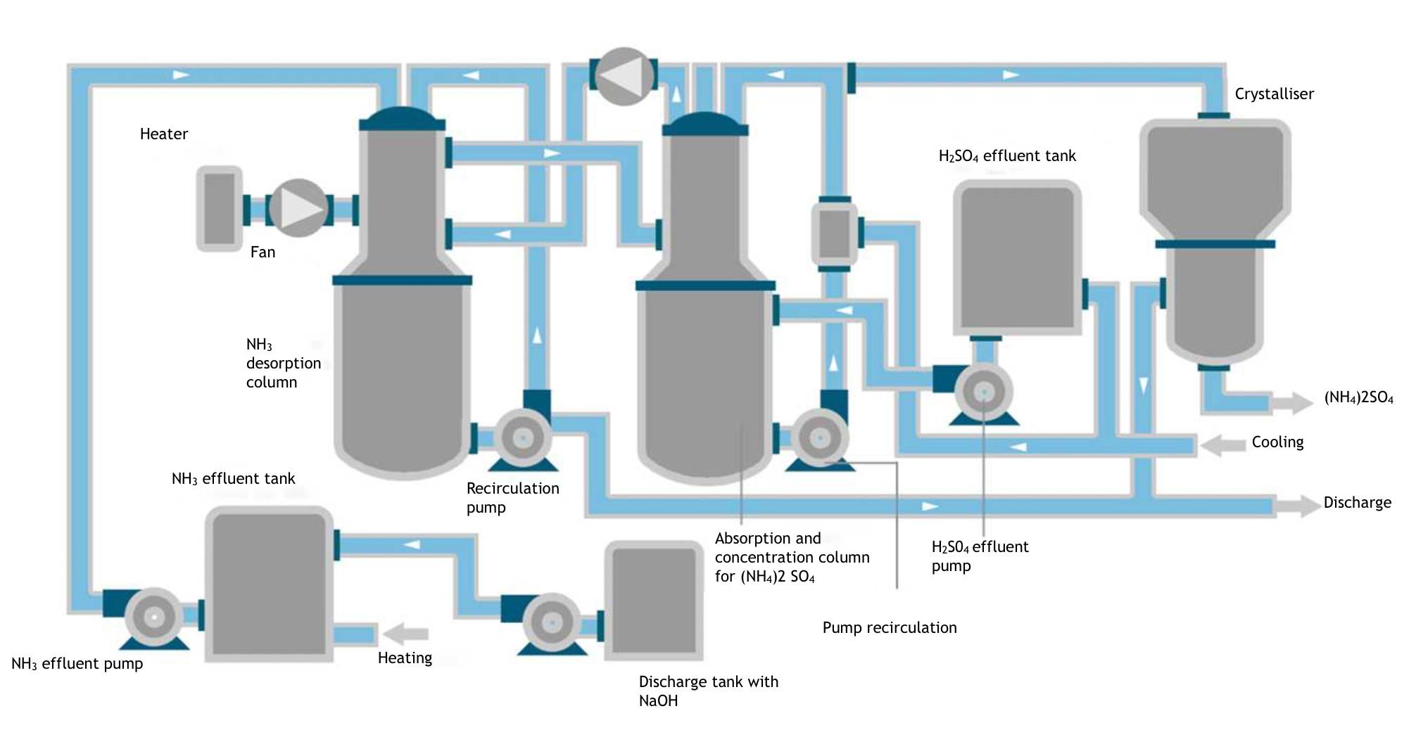 Ammonium sulfate recovery