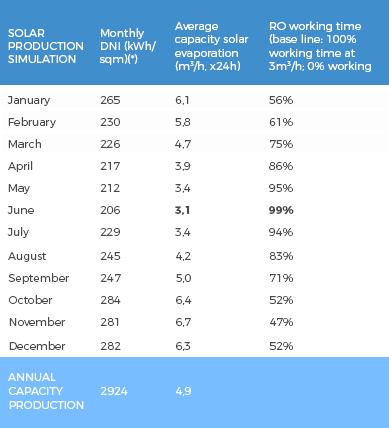 Solarvap